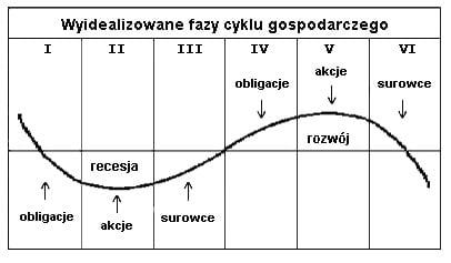Uproszczony model kilkuletniego cyklu Kitchina