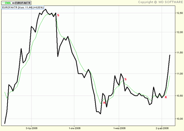 EMA – Exponential Moving Average