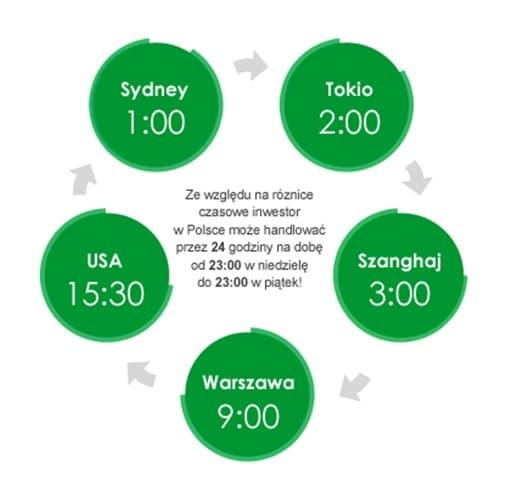 Godziny handlu na Forex