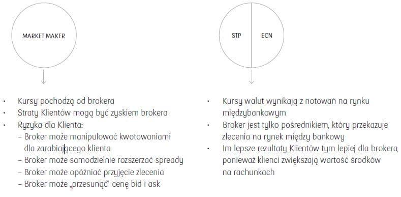 Market Maker-STP-ECN