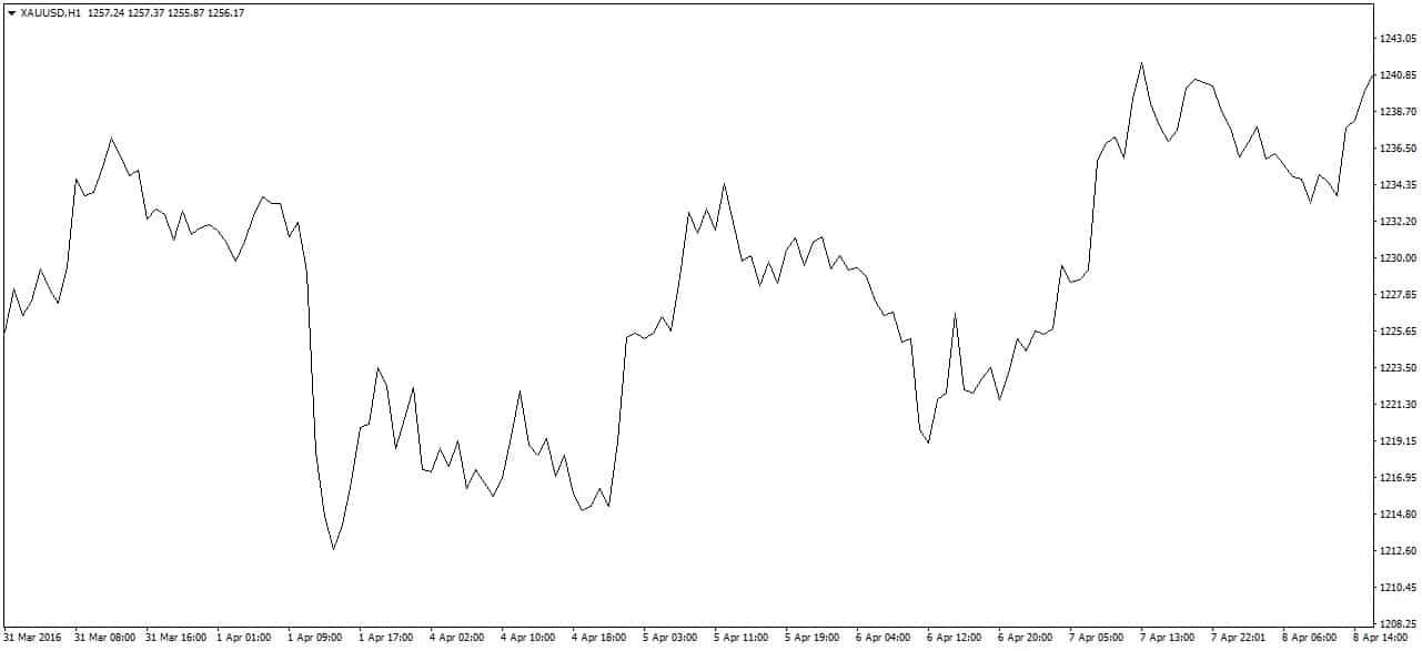 Wykres linowy Forex