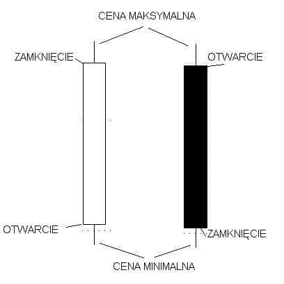 Forex wykres swiecowy