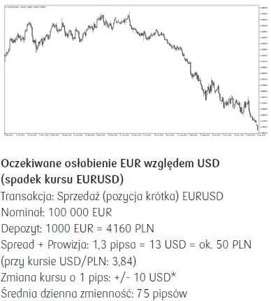 eurod dolar