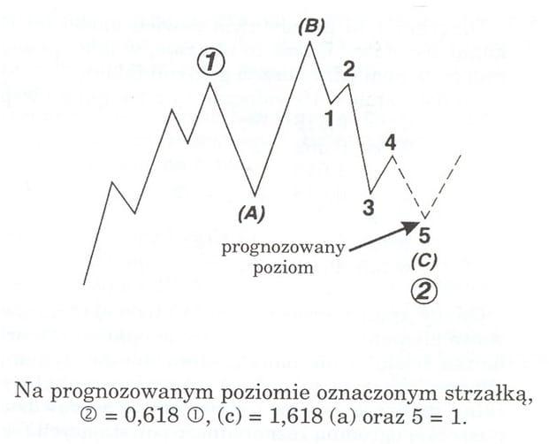 fx system