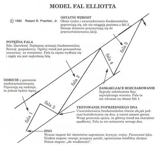model fal elliotta