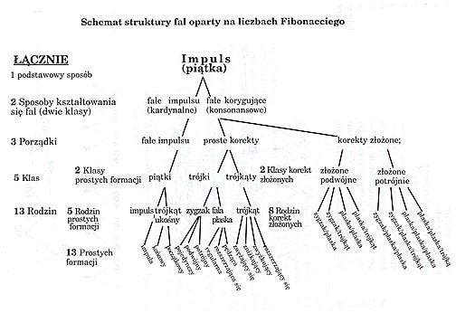 schemat struktury dal oparty na liczbach fibonacciego