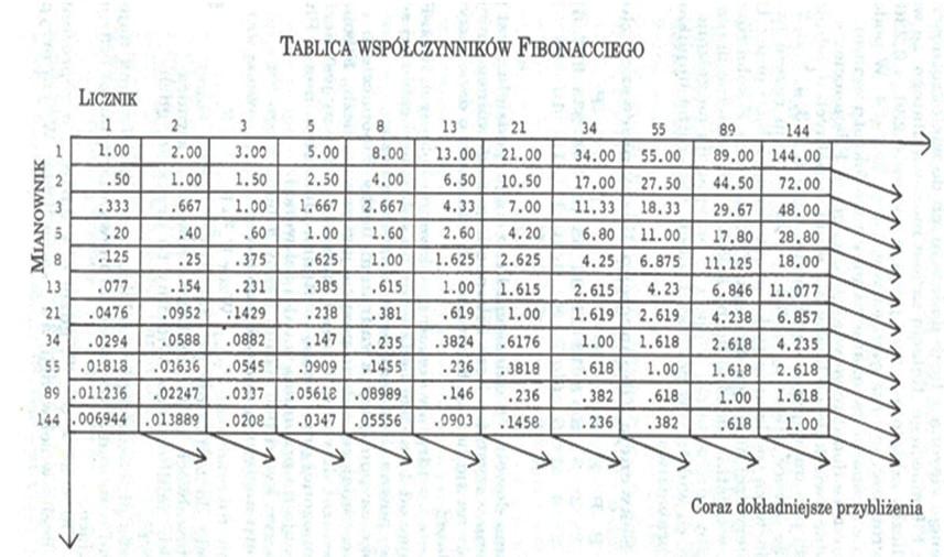 tabela fibonacciego