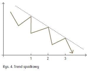 trend spadkowy