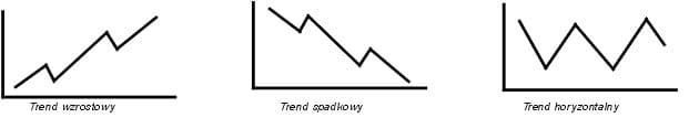 trend wzrostowy spadkowy horyzontalny