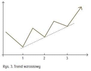 trend wzrostowy