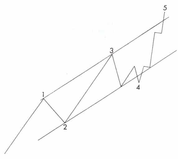 wykres forex teoria