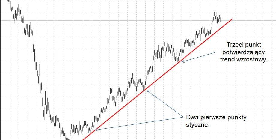 Linia trendu wzrostowego