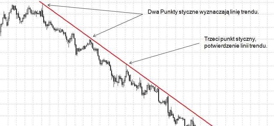 linia trendu spadkowego