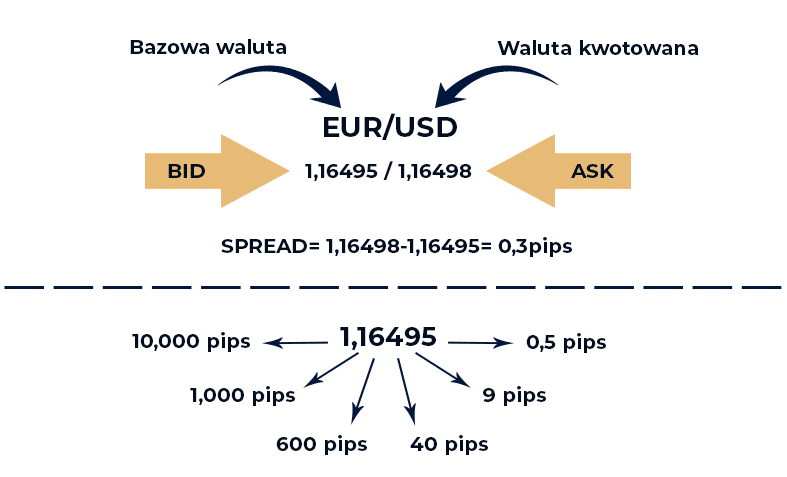 pips spread