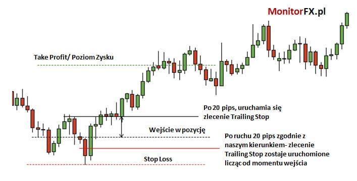 take profit stop loss trailing stop