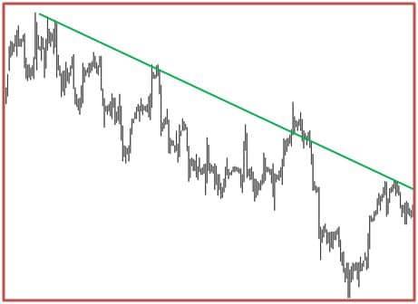 trend spadkowy forex