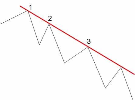 trend spadkowy rynki finansowe