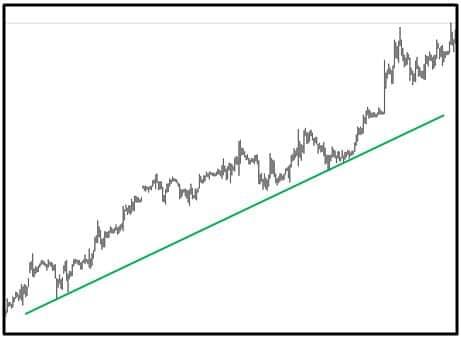 trend wzrostowy forex