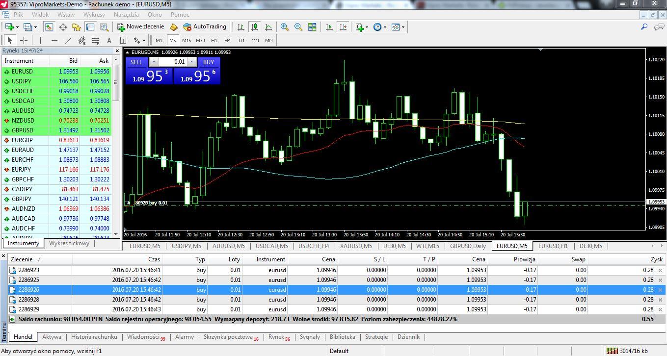 vipro markets forex broker