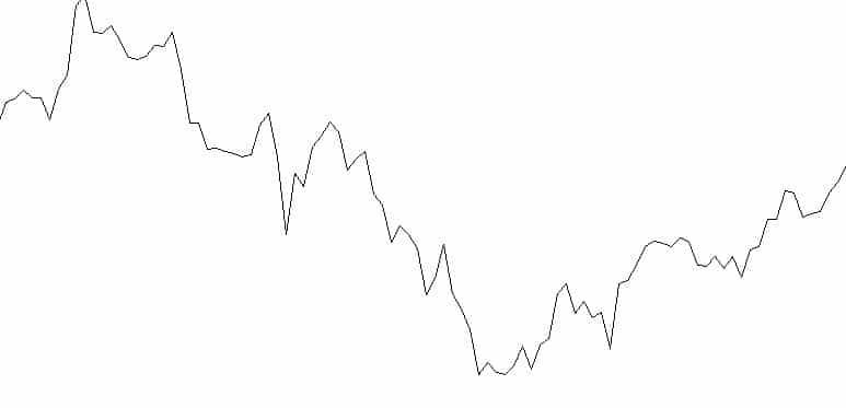 wykres forex liniowy