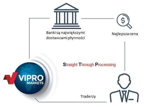 stp ecn vipro markets