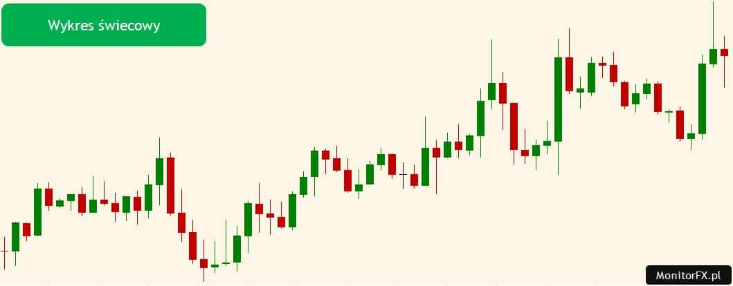 wykres świecowy forex