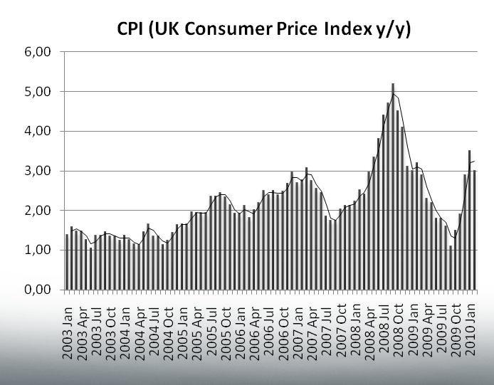 Dynamika inflacji CPI