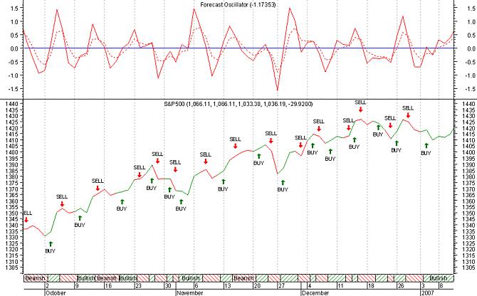 Forecast Oscillator