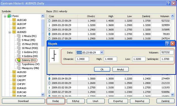 Jak dodawać dane (dzienne) na platformie forex