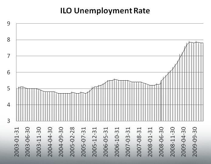 Poziom bezrobocia