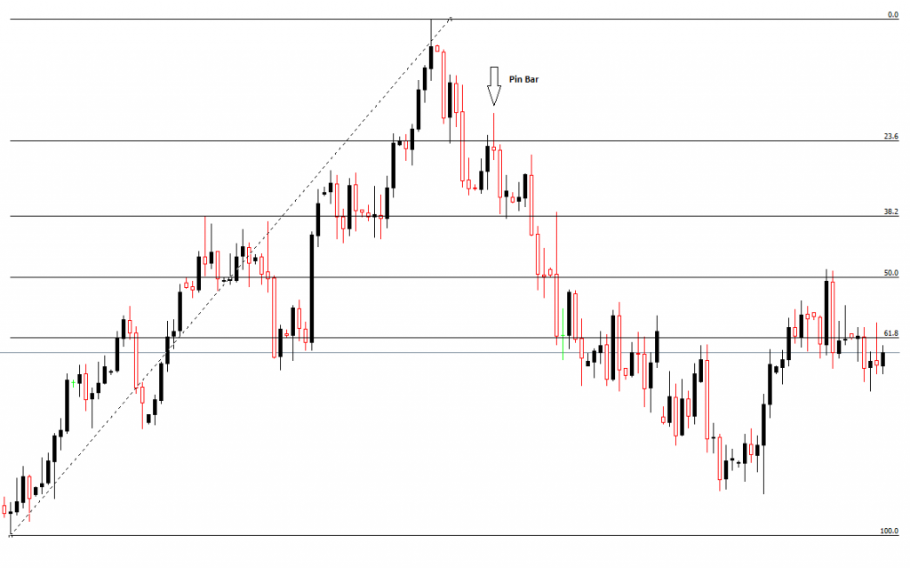 pin bar fibonacci-price action