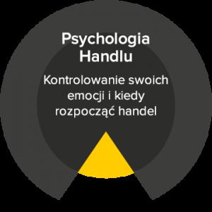 psychologia handlu
