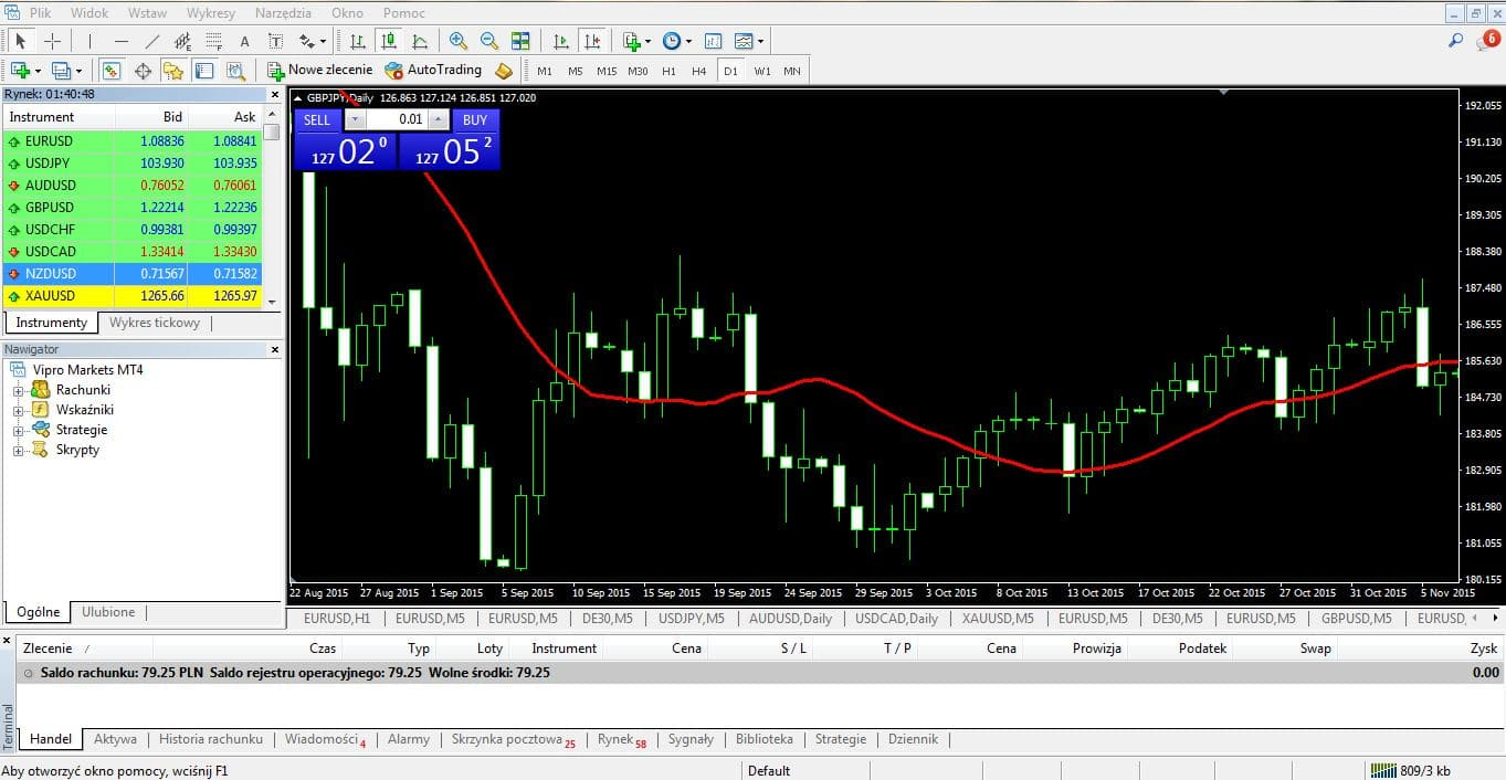 Forex psychologia