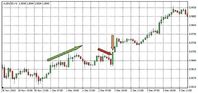 strategia-trend-signal