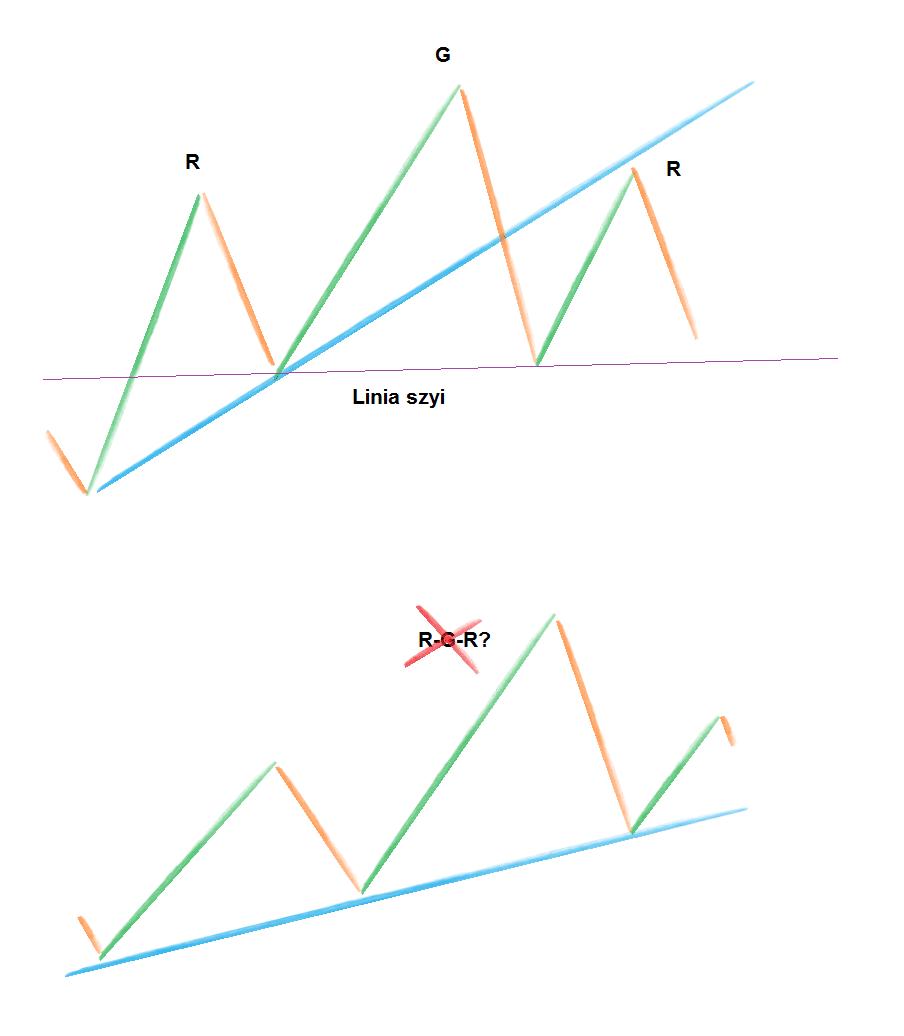 Interpretujemy linie trendu
