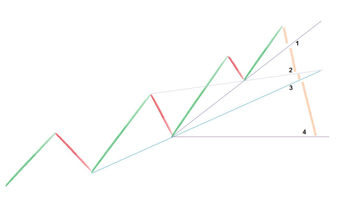Różne linie trendu