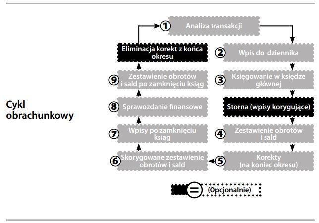 Cykl obrachunkowy
