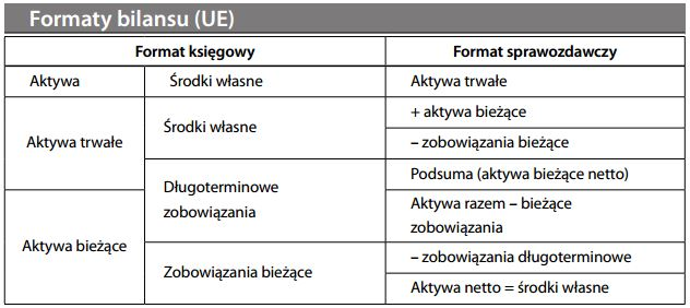 Formaty bilansu