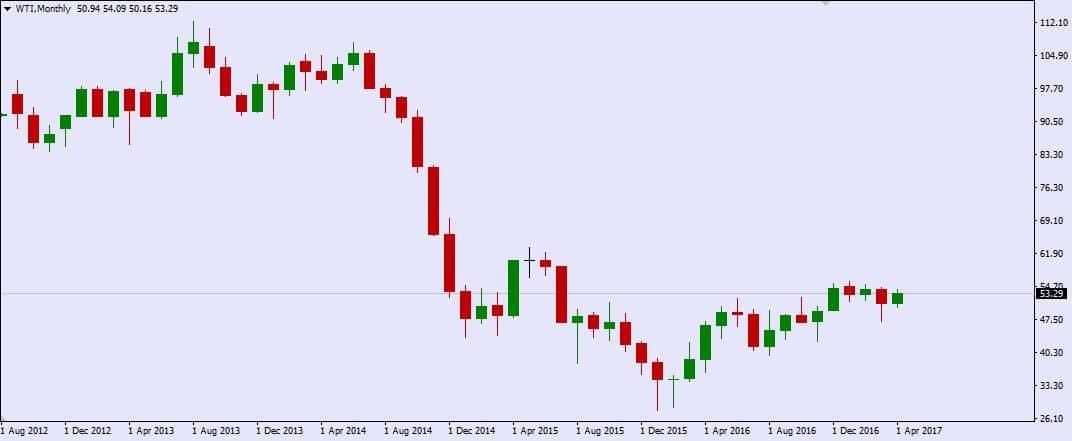 kurs ropy - cena ropy - wykres ropy naftowej