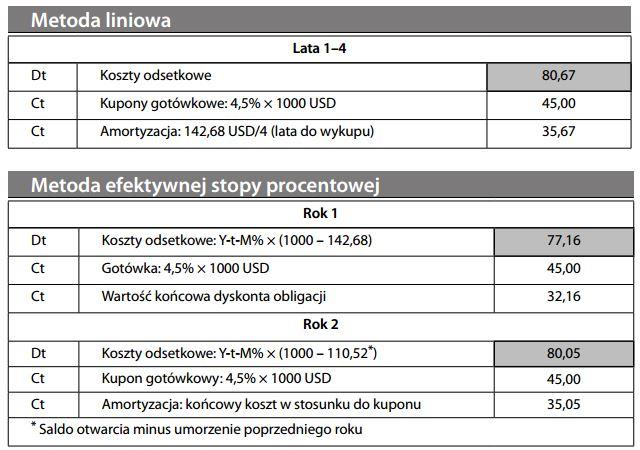 metoda liniowa i metoda efektywnej stopy procentowej