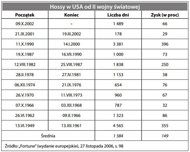 Hossa - Rynek byka
