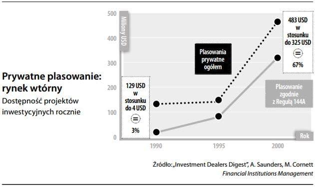 Nieregulowany rynek kapitałowy