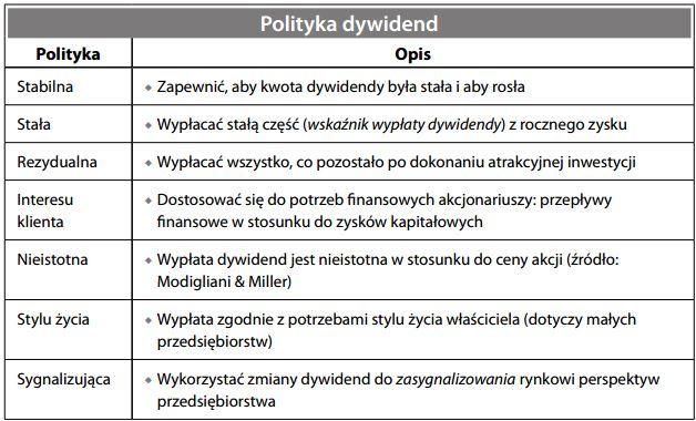 Polityka dywidend