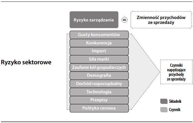 Ryzyko sektorowe