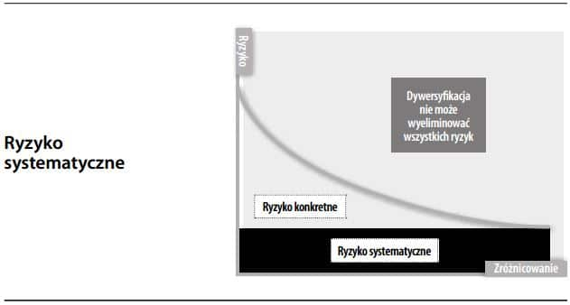 Ryzyko systematyczne