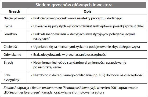 Siedem grzechów głównych inwestora