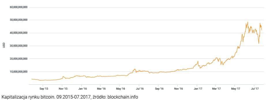 Kapitalizacja rynku bitcoin