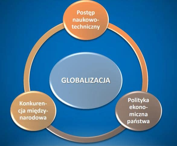 globalizacja przyczyny