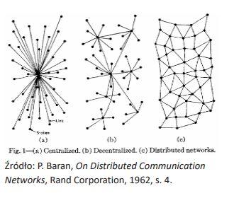 Architektura sieci