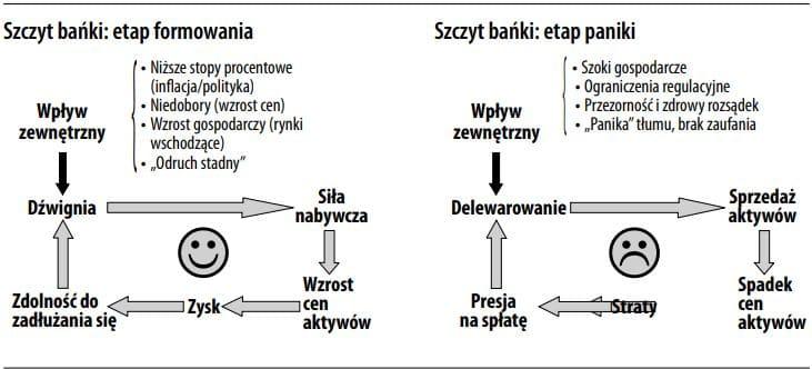 Etapy cyklu kredytowego
